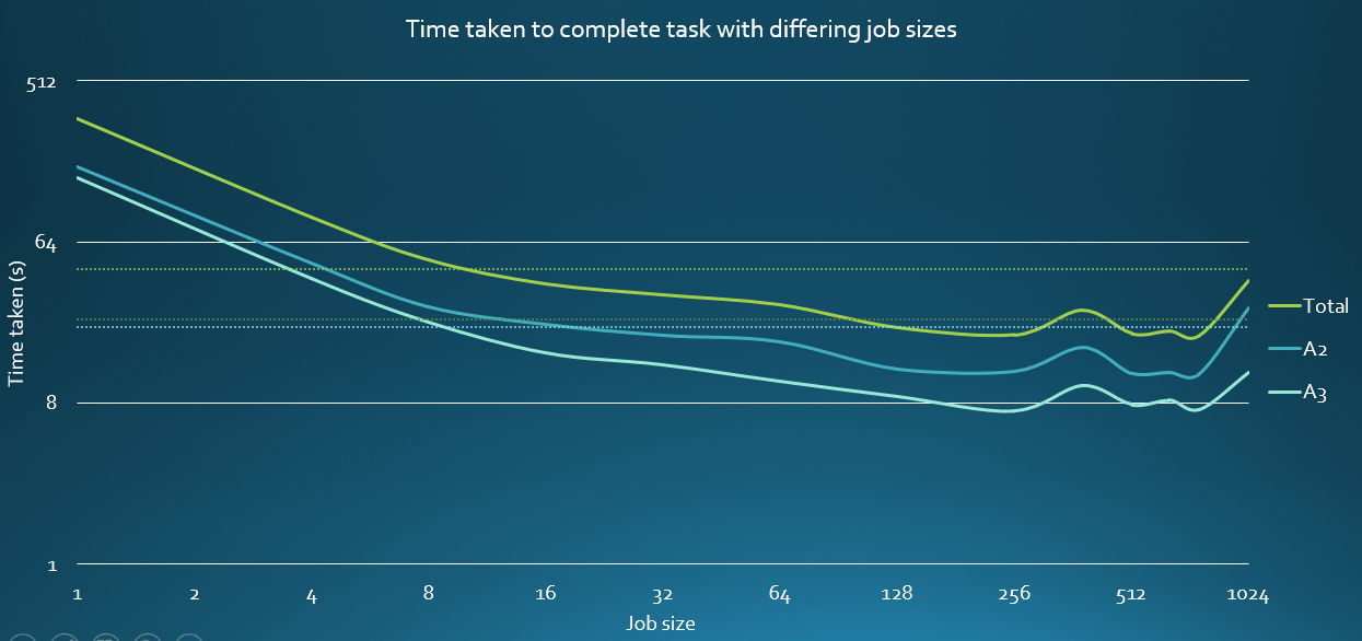 Comparison of job sizes in the second MPI solution