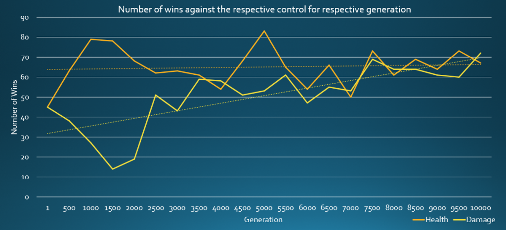 Graph showing wins against a control AI for various generations of tank using the two fitness functions